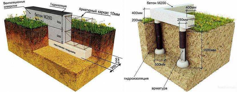 Фундамент для дома из пеноблоков: особенности выбора типа основания – лента, монолит или сваи